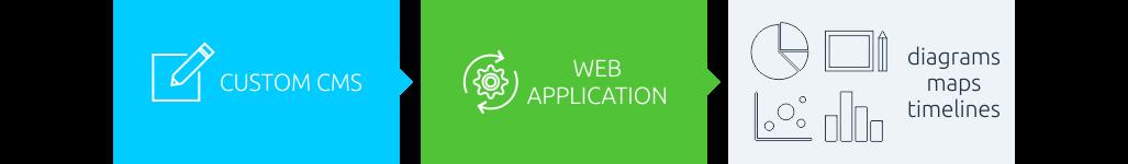 Custom CMS, web application, diagrams