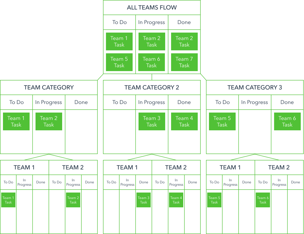 Level correlations from team to program