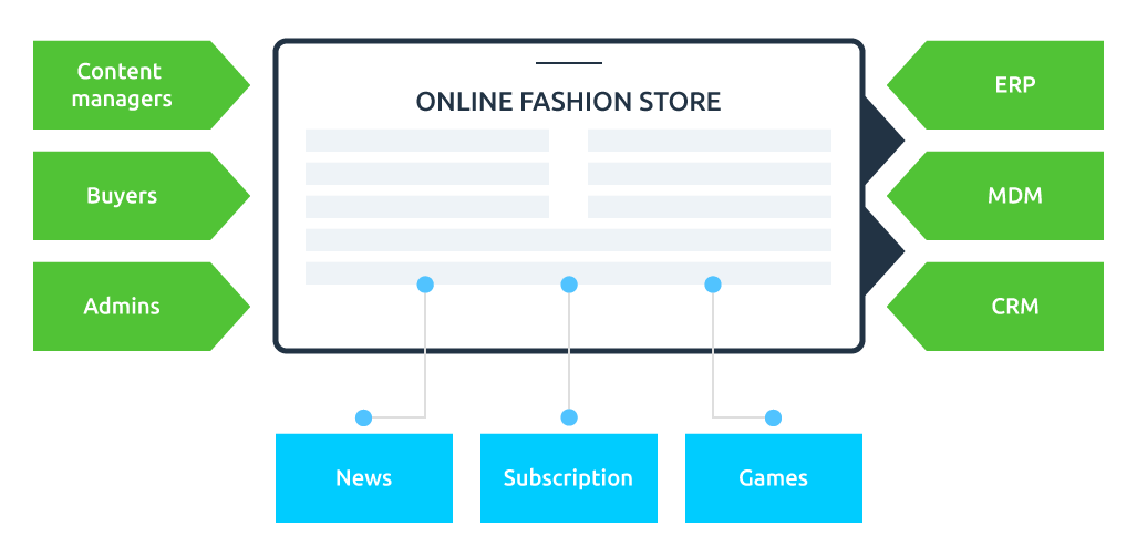 eCommerce Solution: Overview
