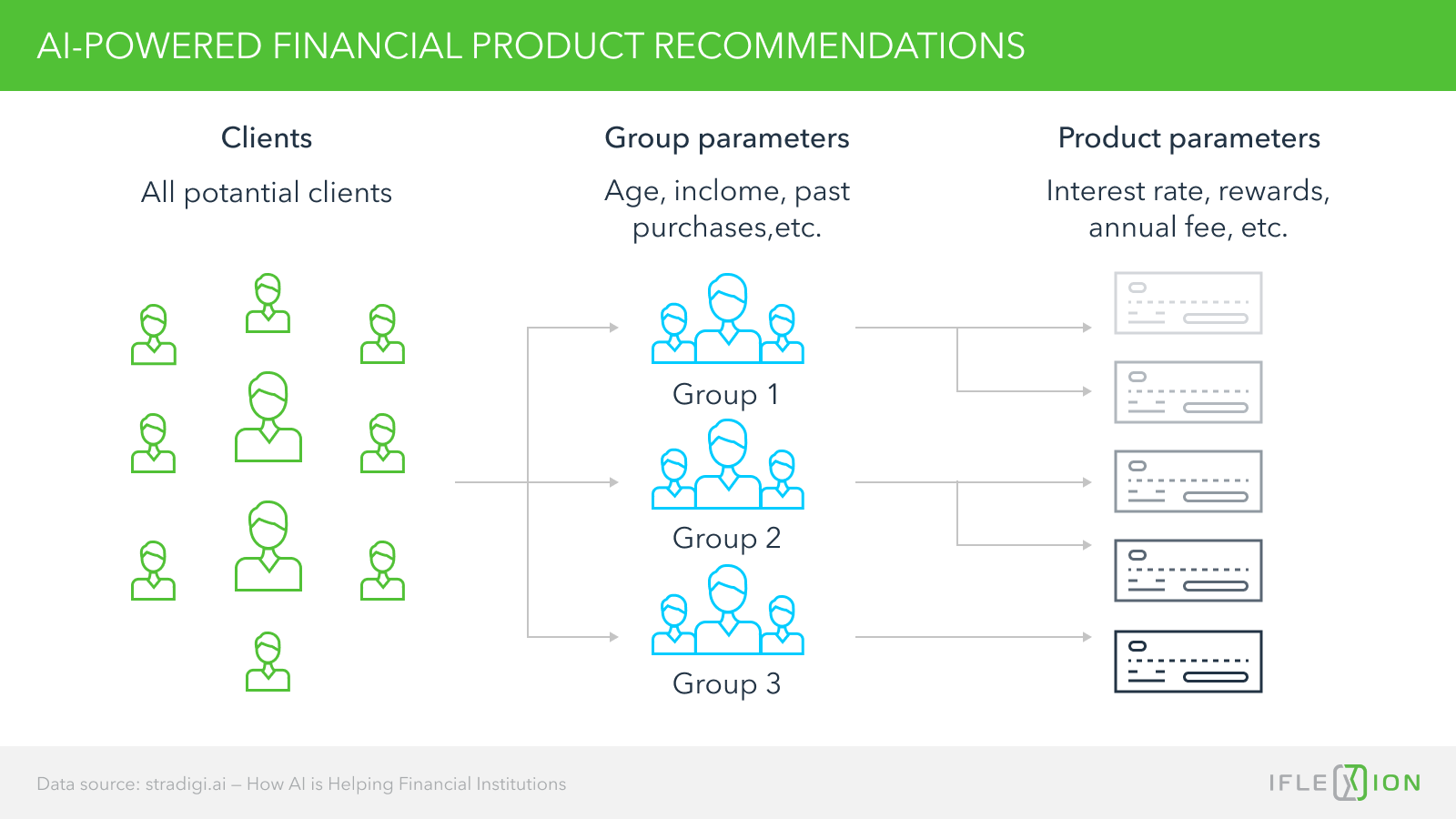 AI-powered financial product recommendations