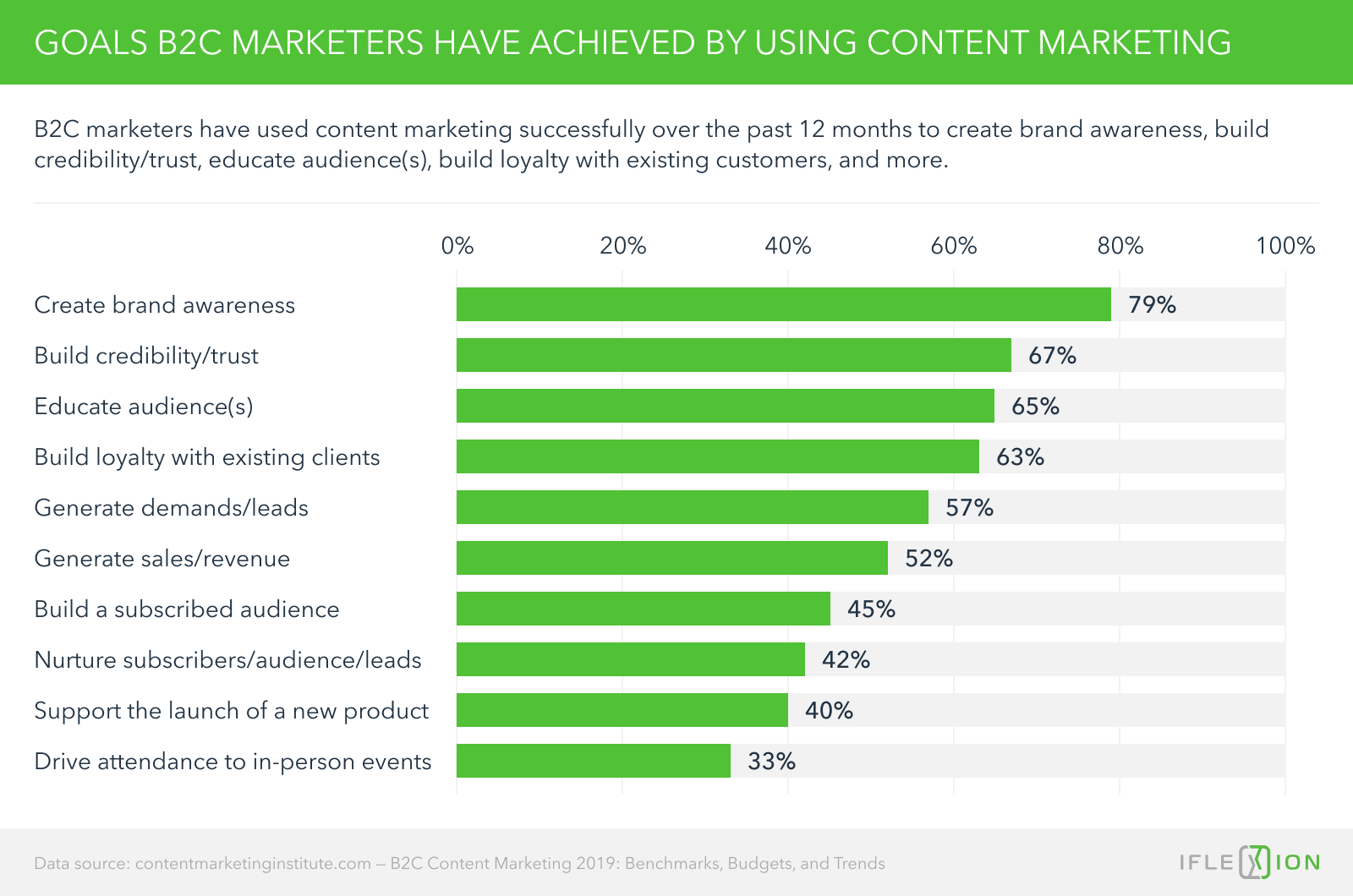 Goals B2C marketers have achieved by using content marketing