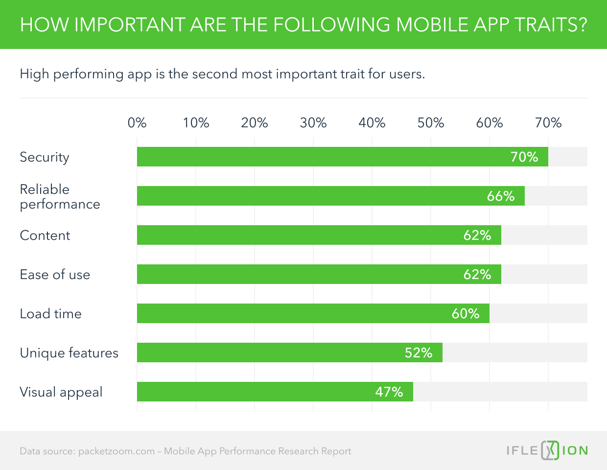 How Important are the Following Mobile App Traits?
