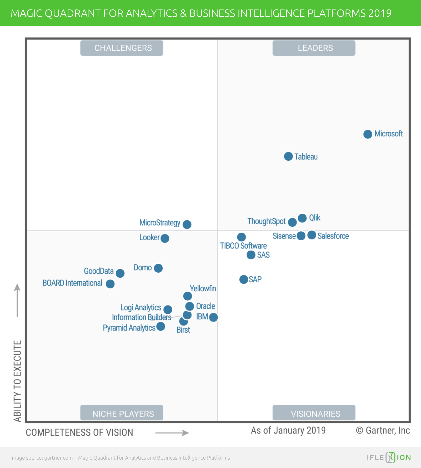 Power BI and Tableau. Who Leads in 2019? - Iflexion
