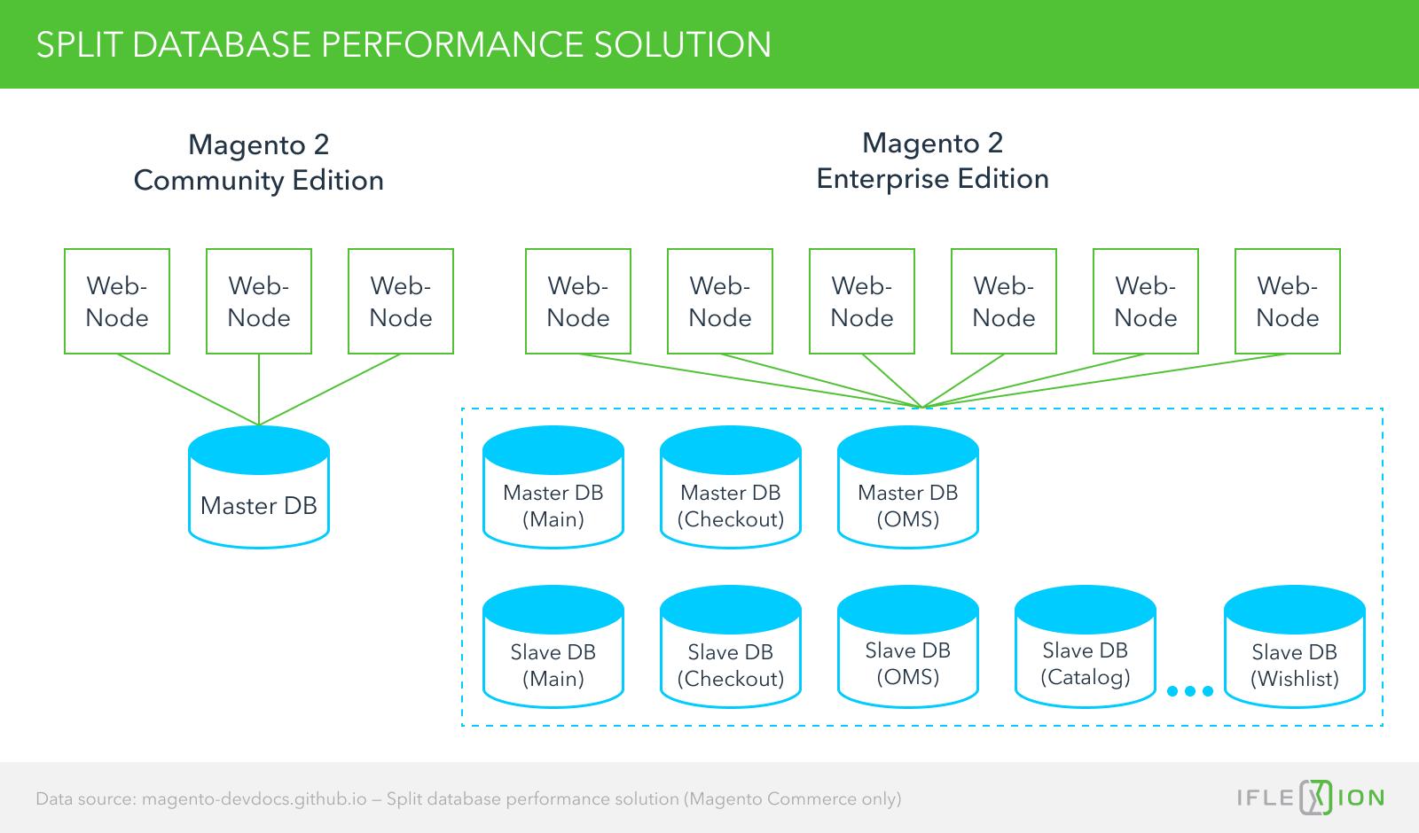 Split database performance solution