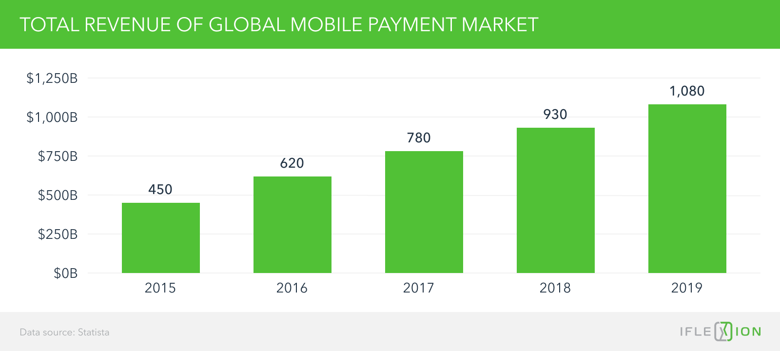 Total revenue of global mobile payment market