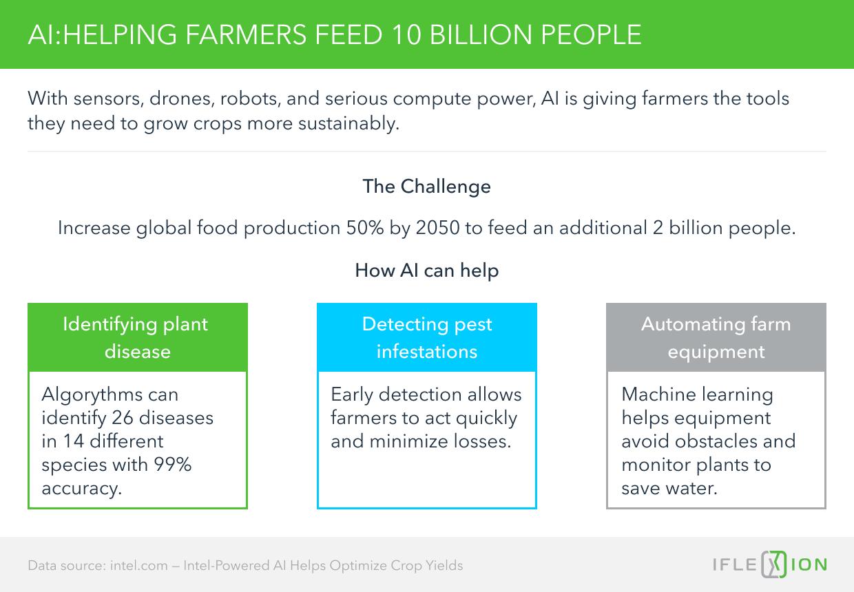 AI helping farmers feed 10 billion people