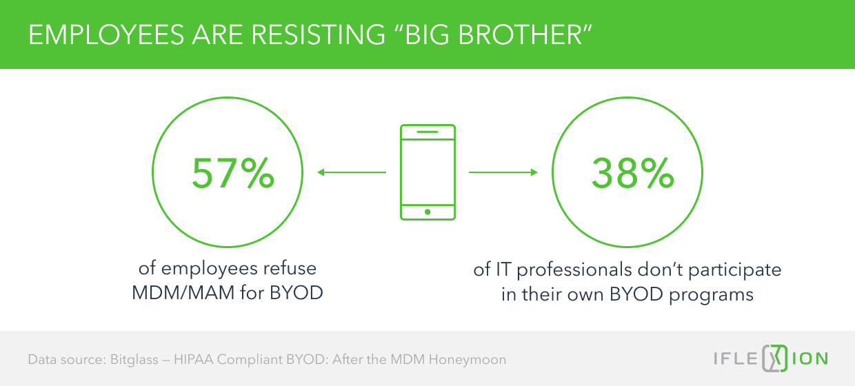 """Employees are Resisting """"Big Brothers"""""""