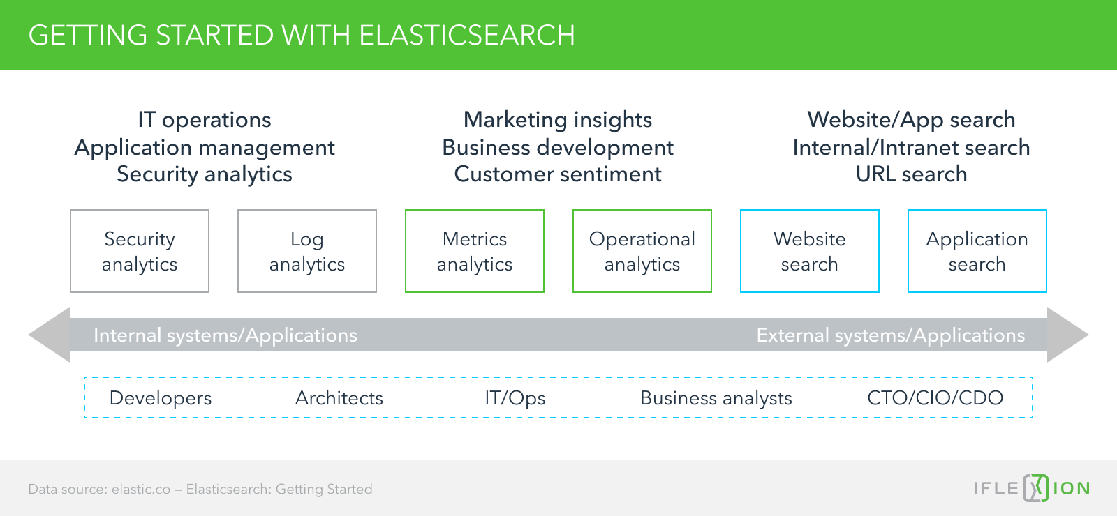 Getting started with Elasticsearch