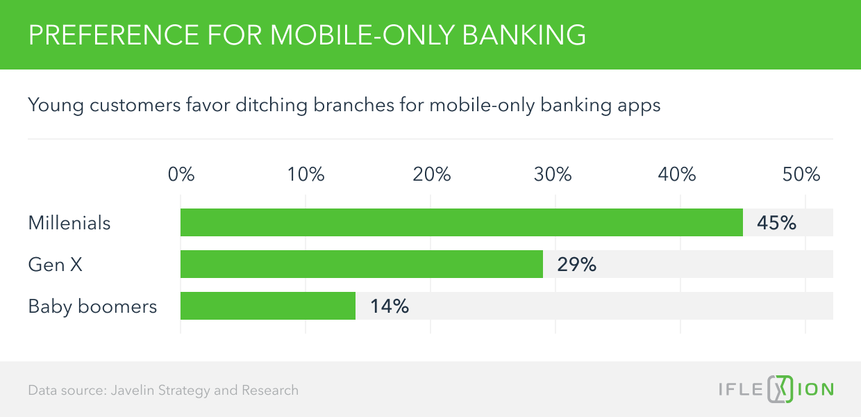 Preferance for Mobile-Only Banking
