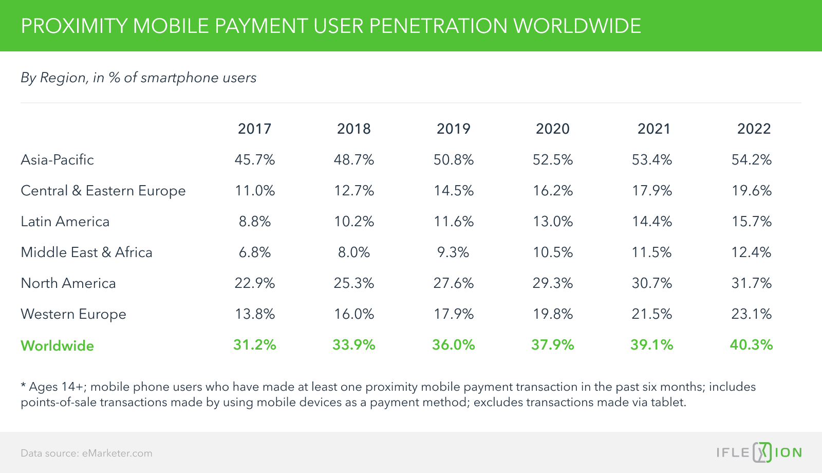 Proximity mobile payment user penetration