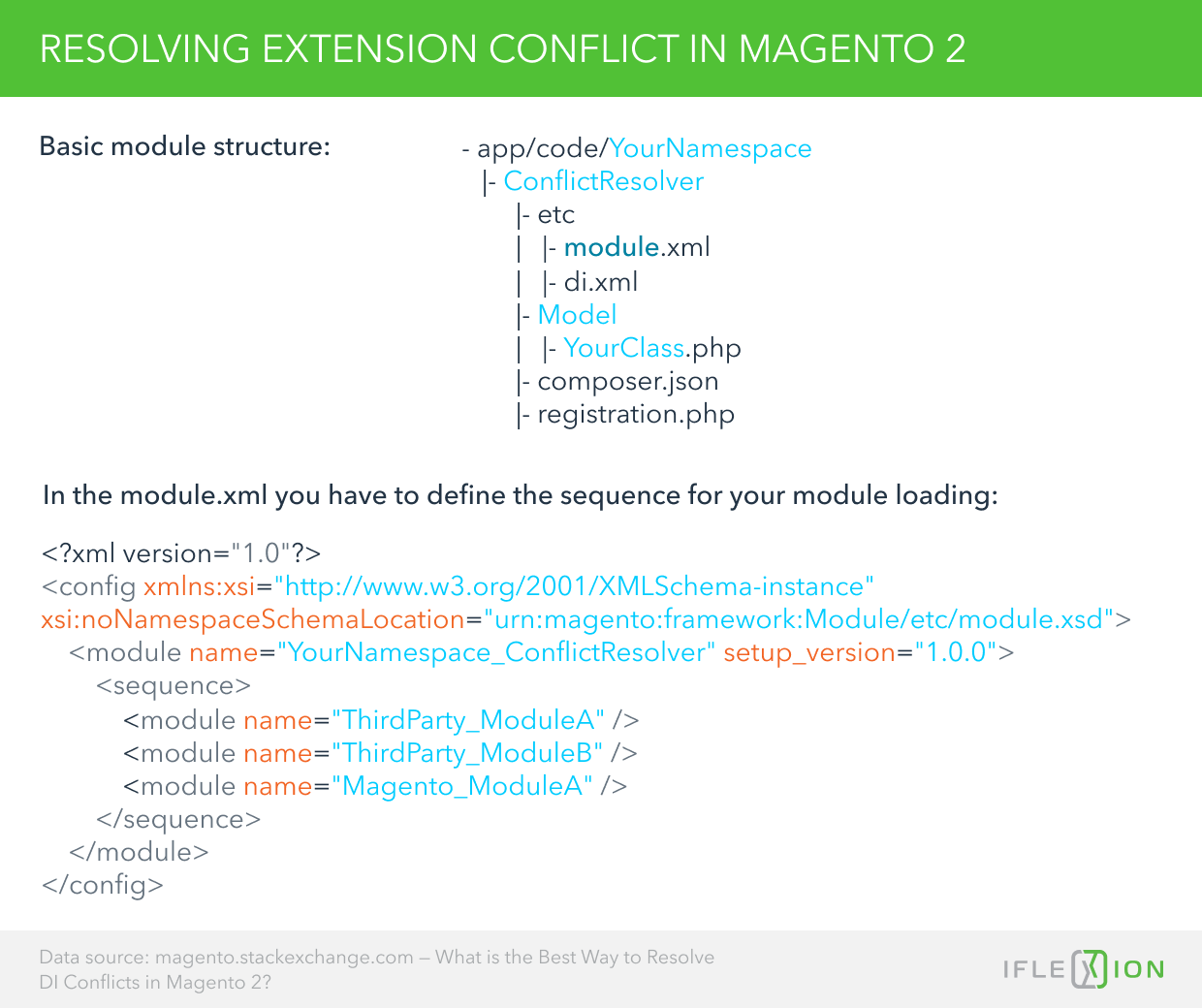 Resolving Extension Conflict in Magento 2