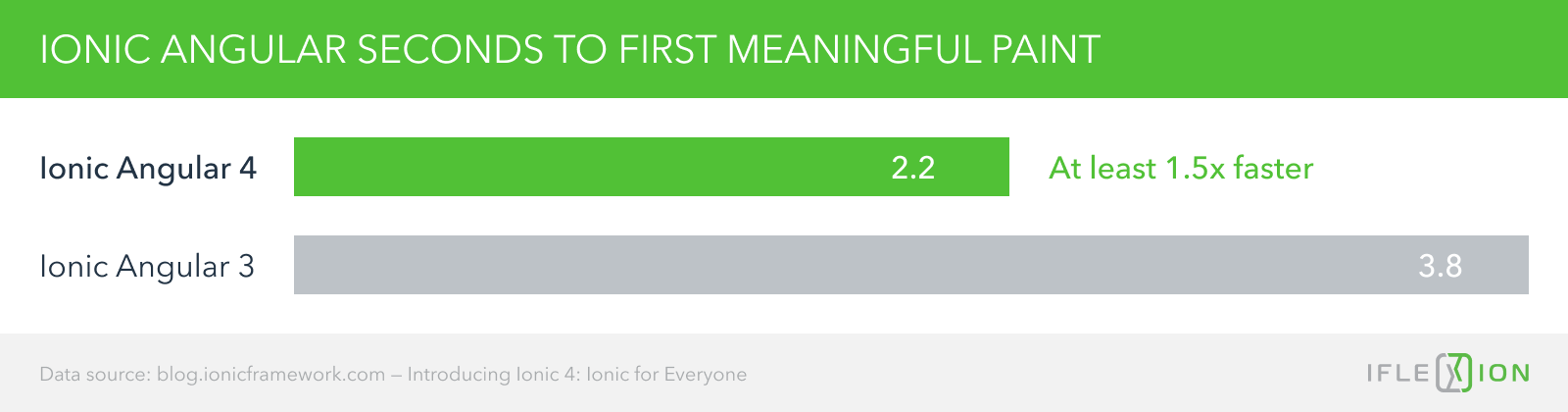 Ionic Angular 3 Angular 4 comparison