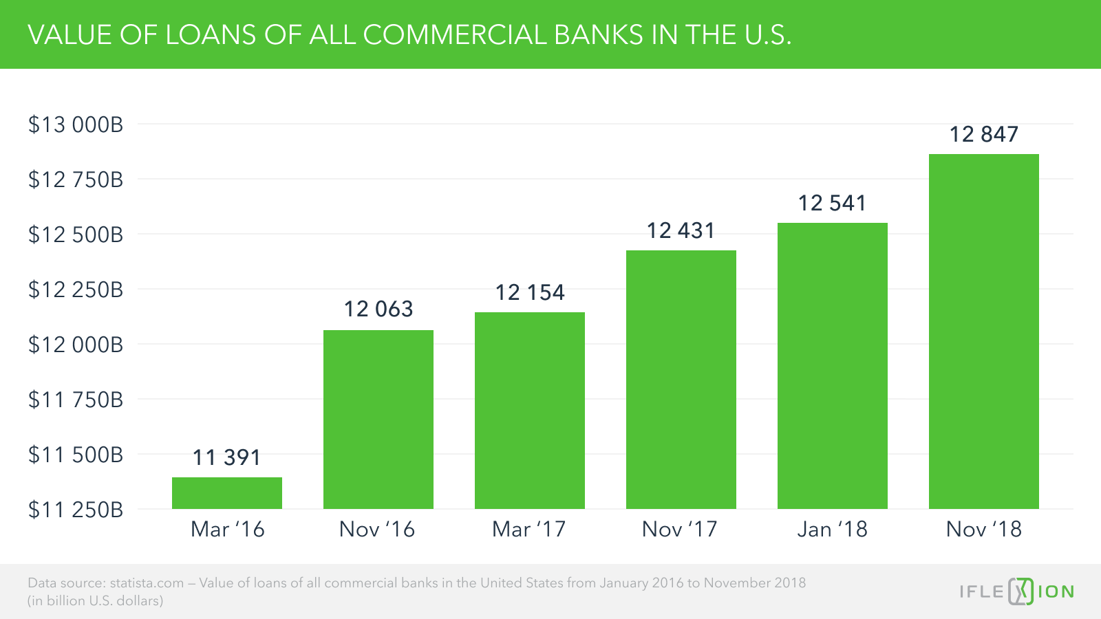 Value of loans of all commercial banks in the United States from January 2016 to November 2018 (in billion U.S. dollars)