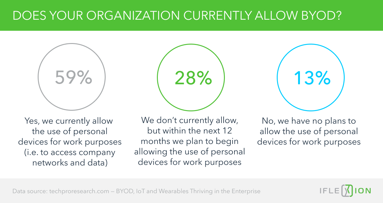 Does your Organization Currently Allow BYOD?