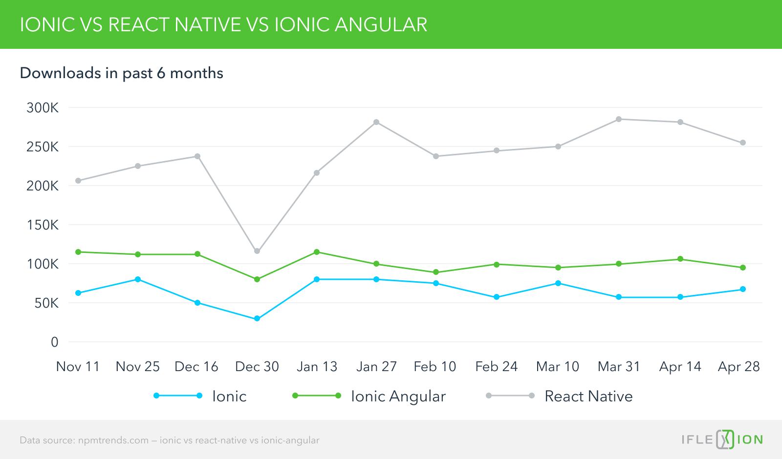 Ionic vs React-Native vs Ionic-Angular
