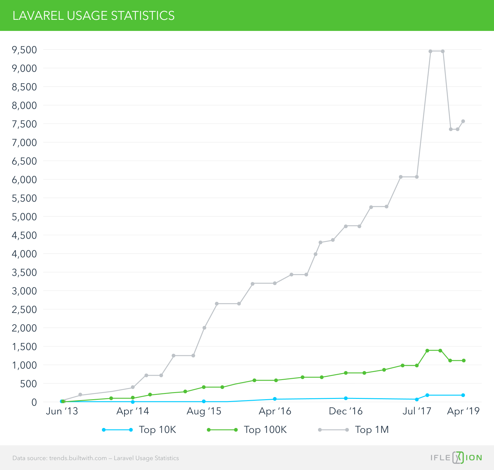 Laravel vs Symfony: Choosing a PHP Framework
