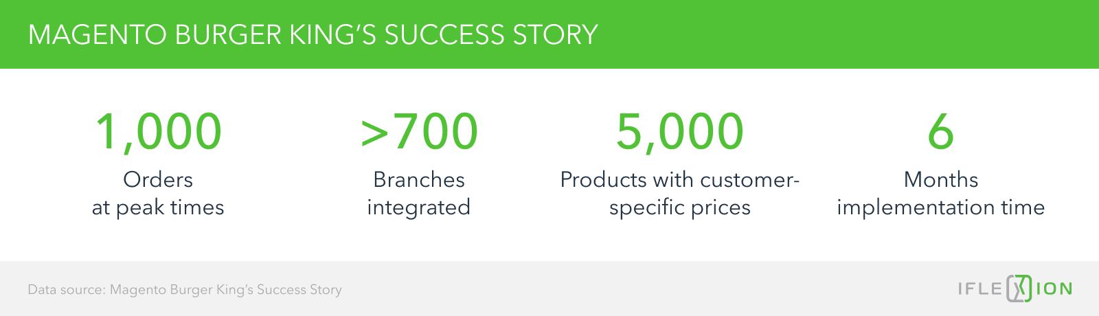 Magento Burger King's Success Story