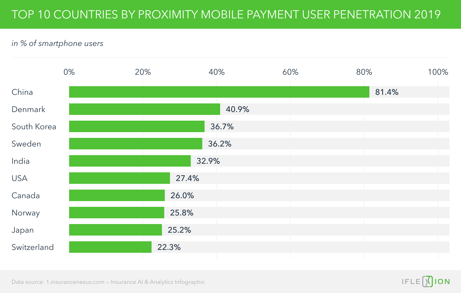 Top 10 countries by proximity mobile payment