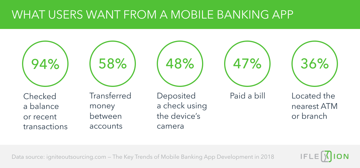 What Users Want from a Mobile Banking App