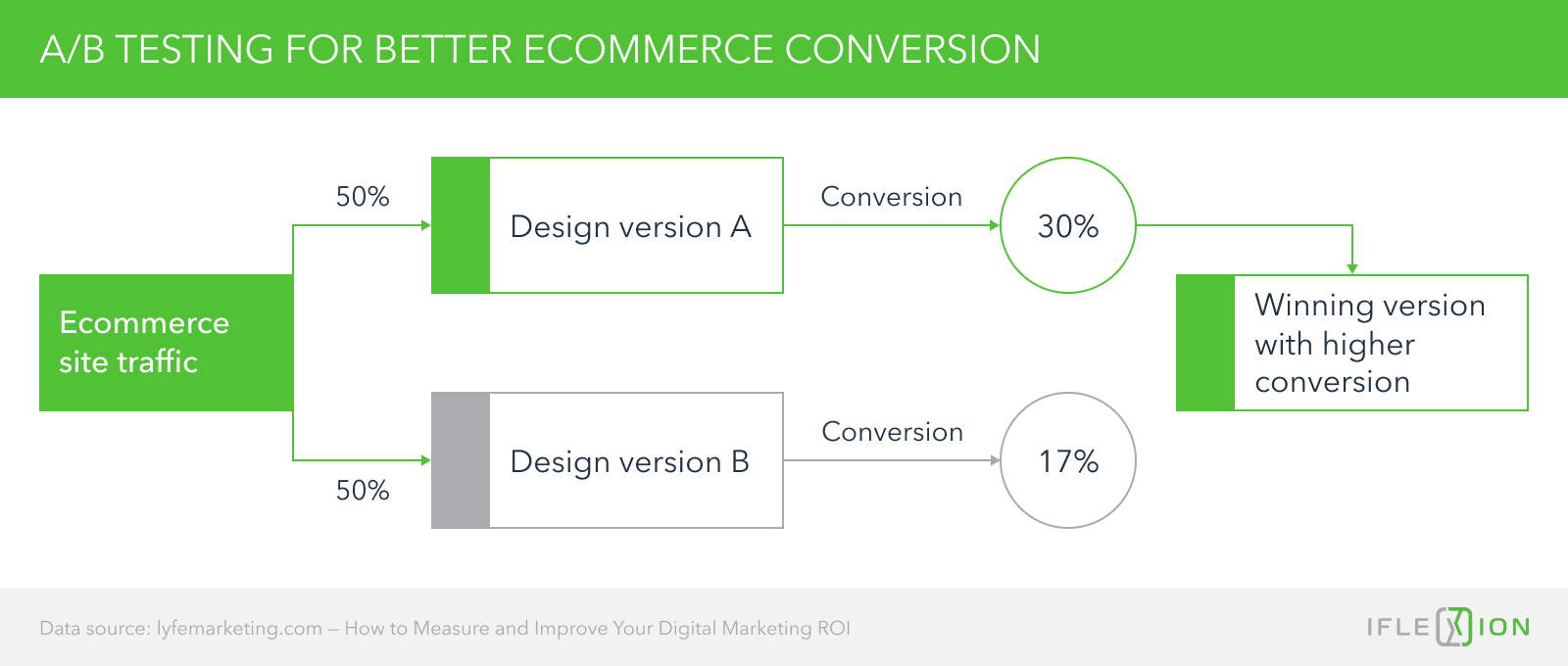A/B testing for better ecommerce conversion
