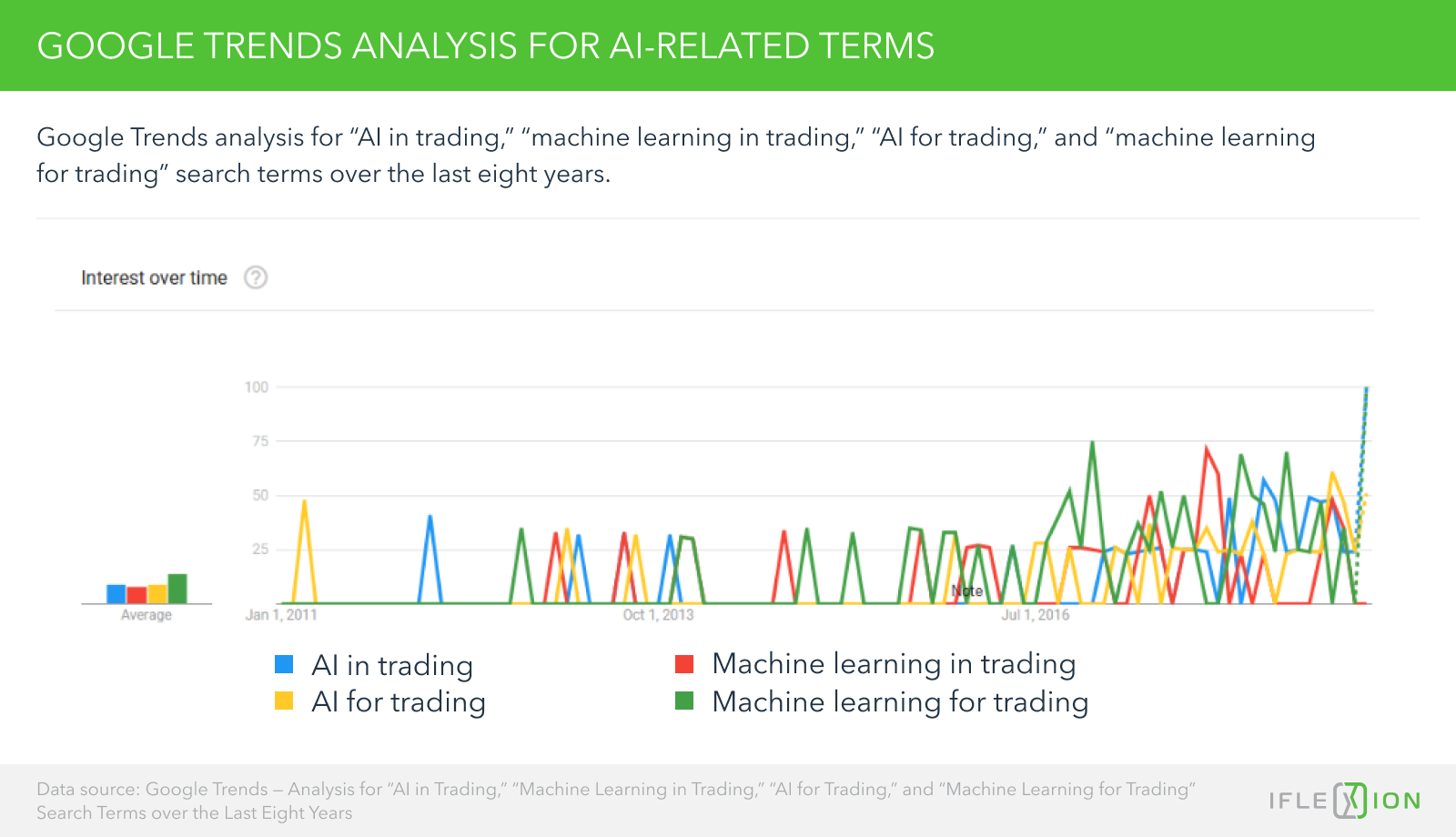 "Google Trends - Analysis for ""AI in trading,"" ""machine learning in trading,"" ""AI for trading,"" and ""machine learning for trading"" search terms over the last eight years"