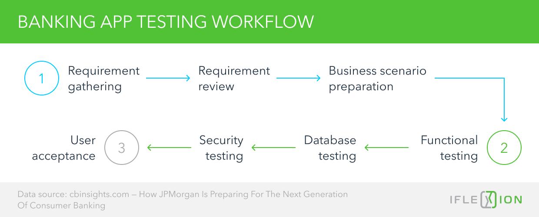 Banking App Testing Workflow
