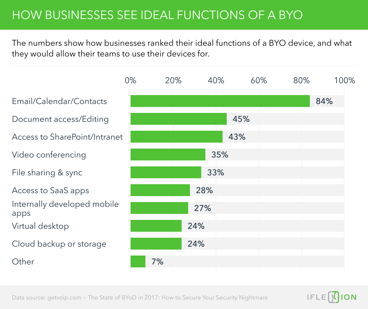 How Businesses See Ideal Functions of a BYOD