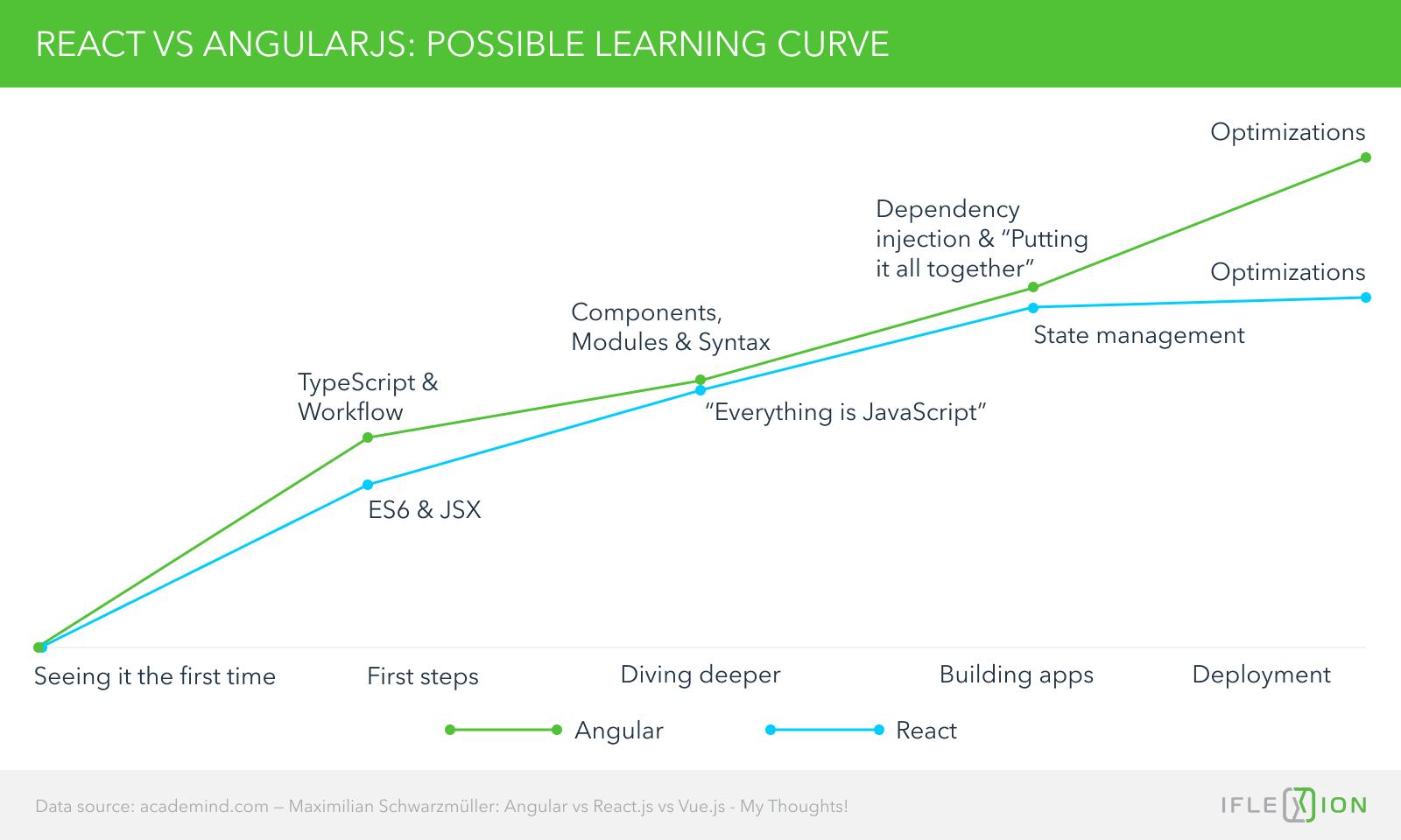React vs angular learning curve
