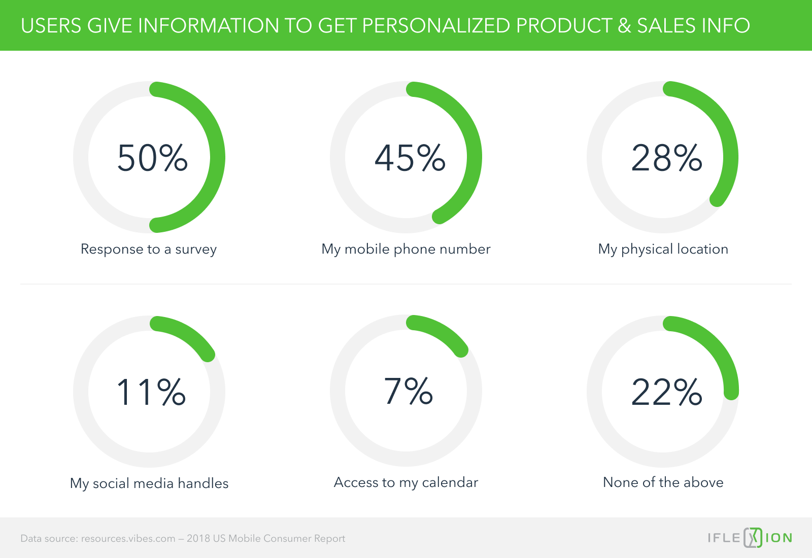Users are willing to give information to get personalized offering