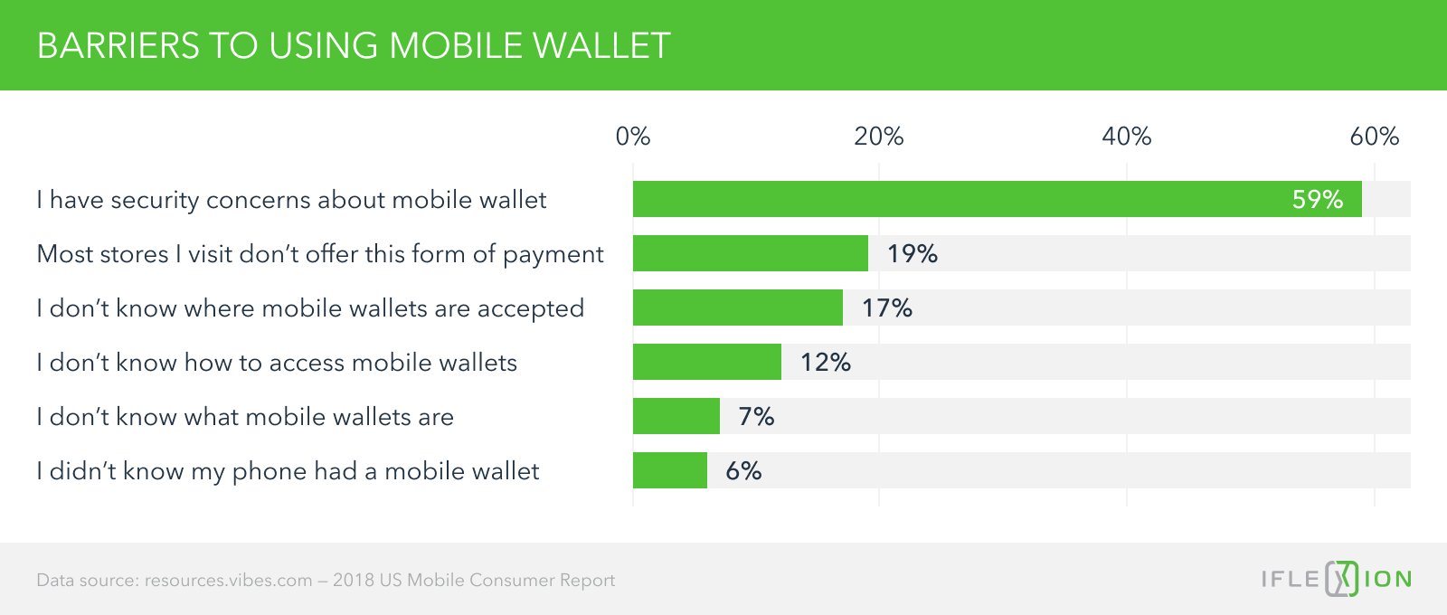 Barriers to using mobile wallet