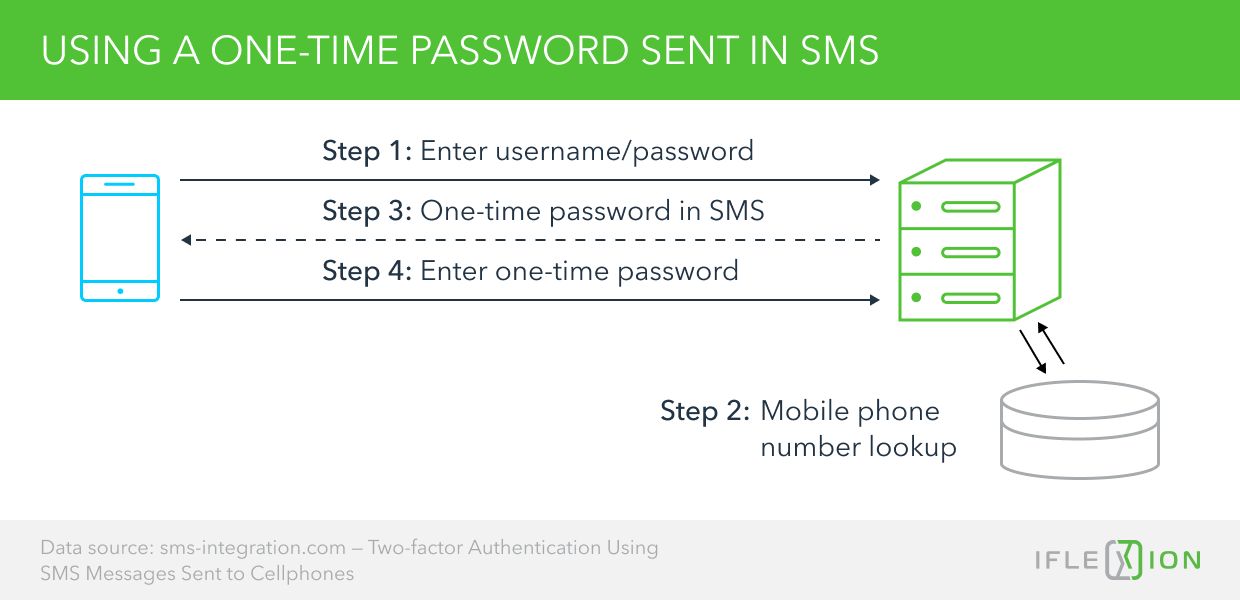 Using a One-Time Password Sent in SMS
