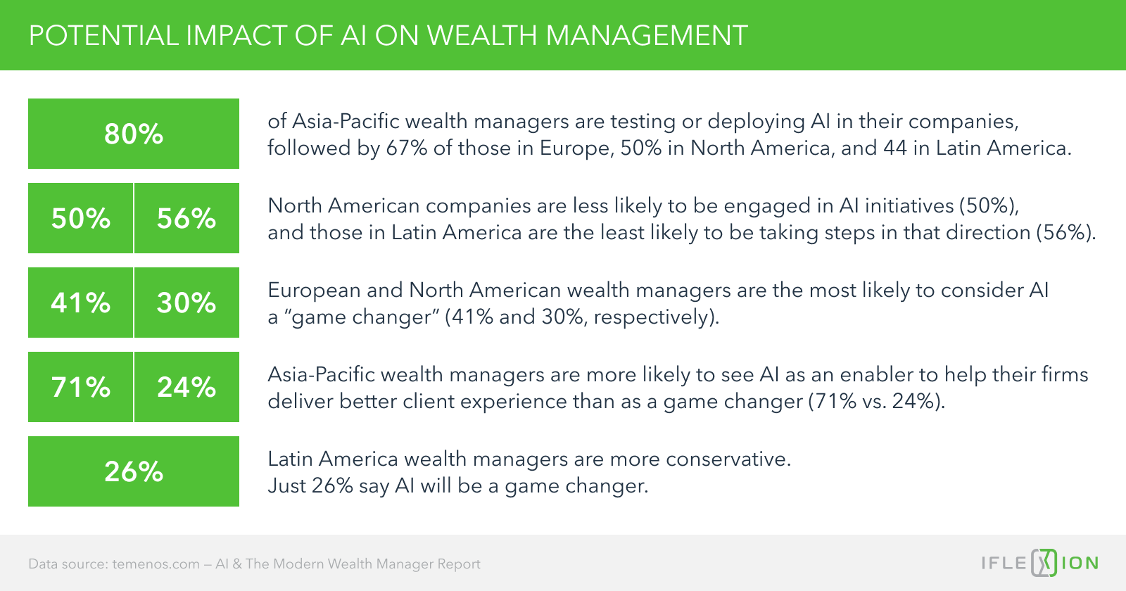 The Potential Impact of AI on Wealth Management: A Global Perspective