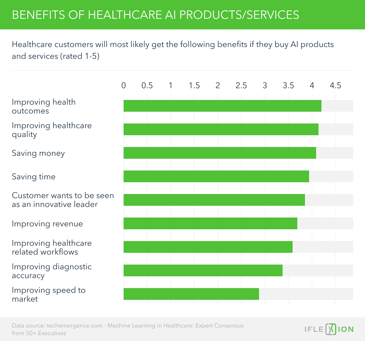 Benefits of Healthcare AI Products/Services