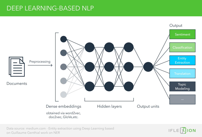 DL-based NLP
