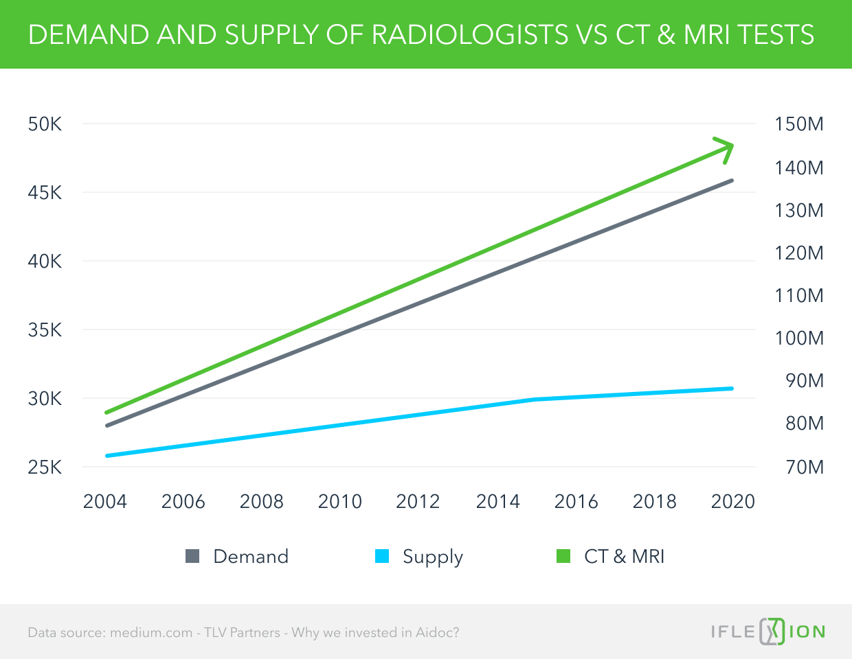 Demand and Supply of Radiologists VS CT & MRI Tests