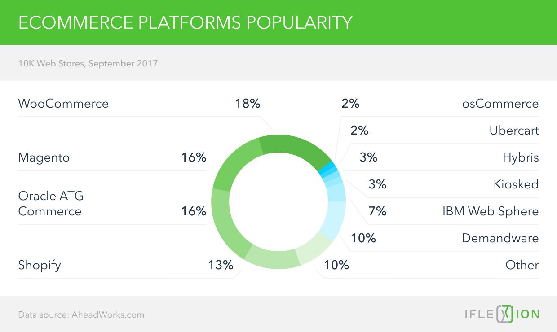 Ecommerce Platforms Popularity