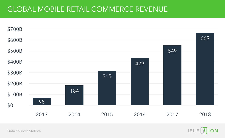 Global mobile retail commerce revenue