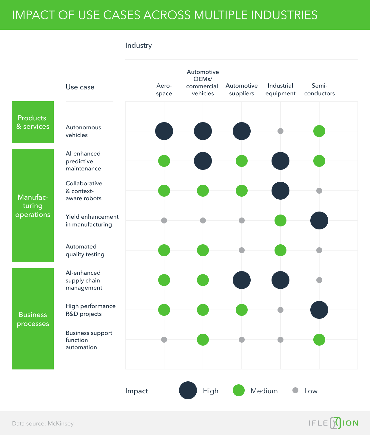 Impact of Use Cases Across Multiple Industries
