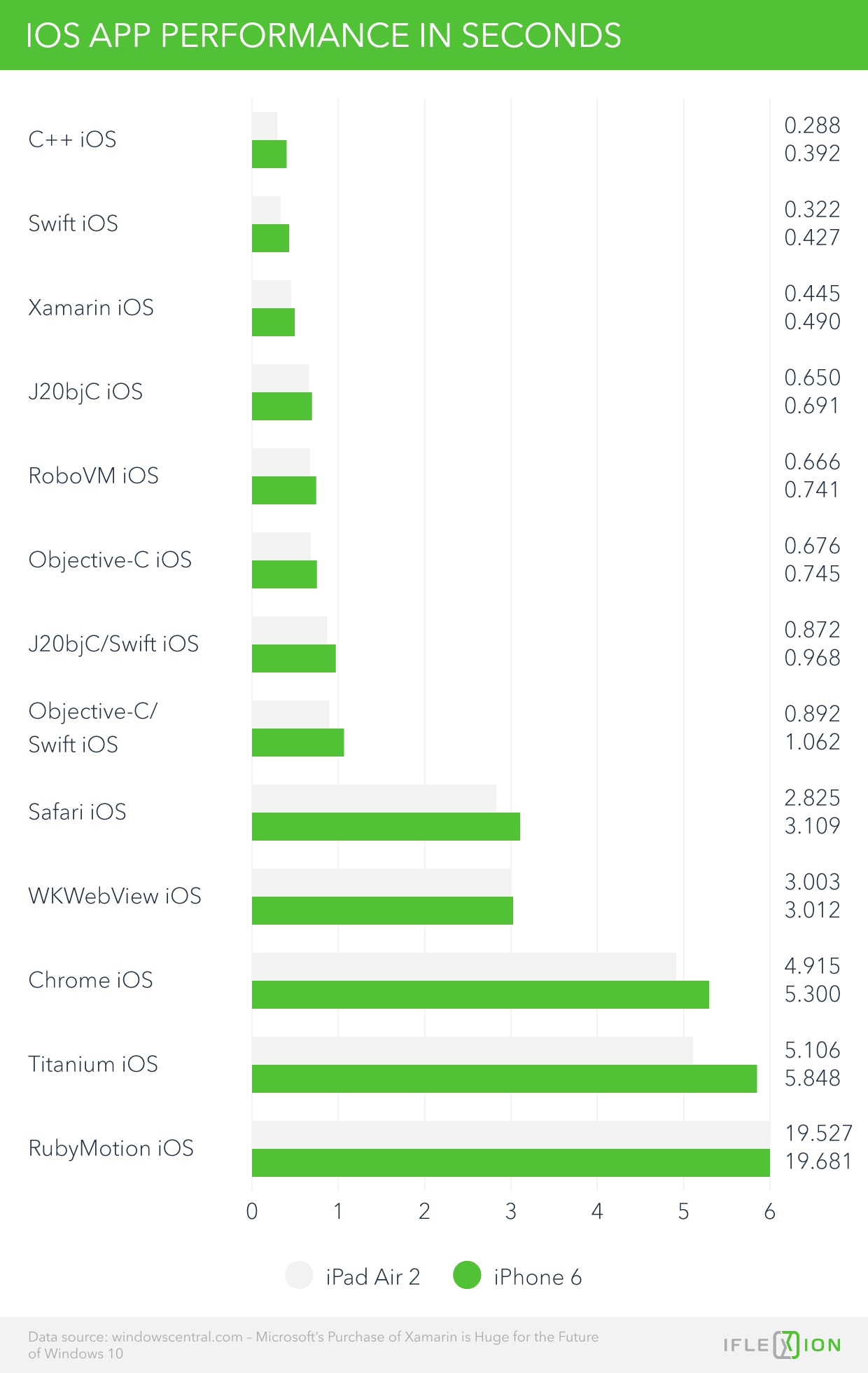 IOS App Performance in Seconds