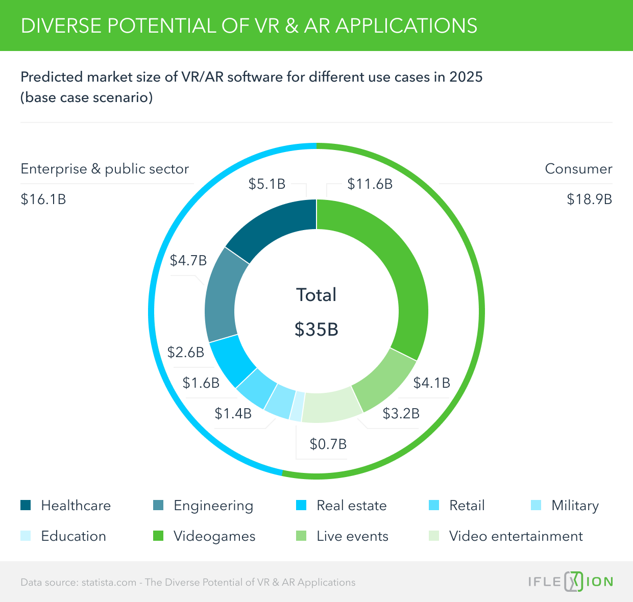 Diverse Potential of VR & AR Applications