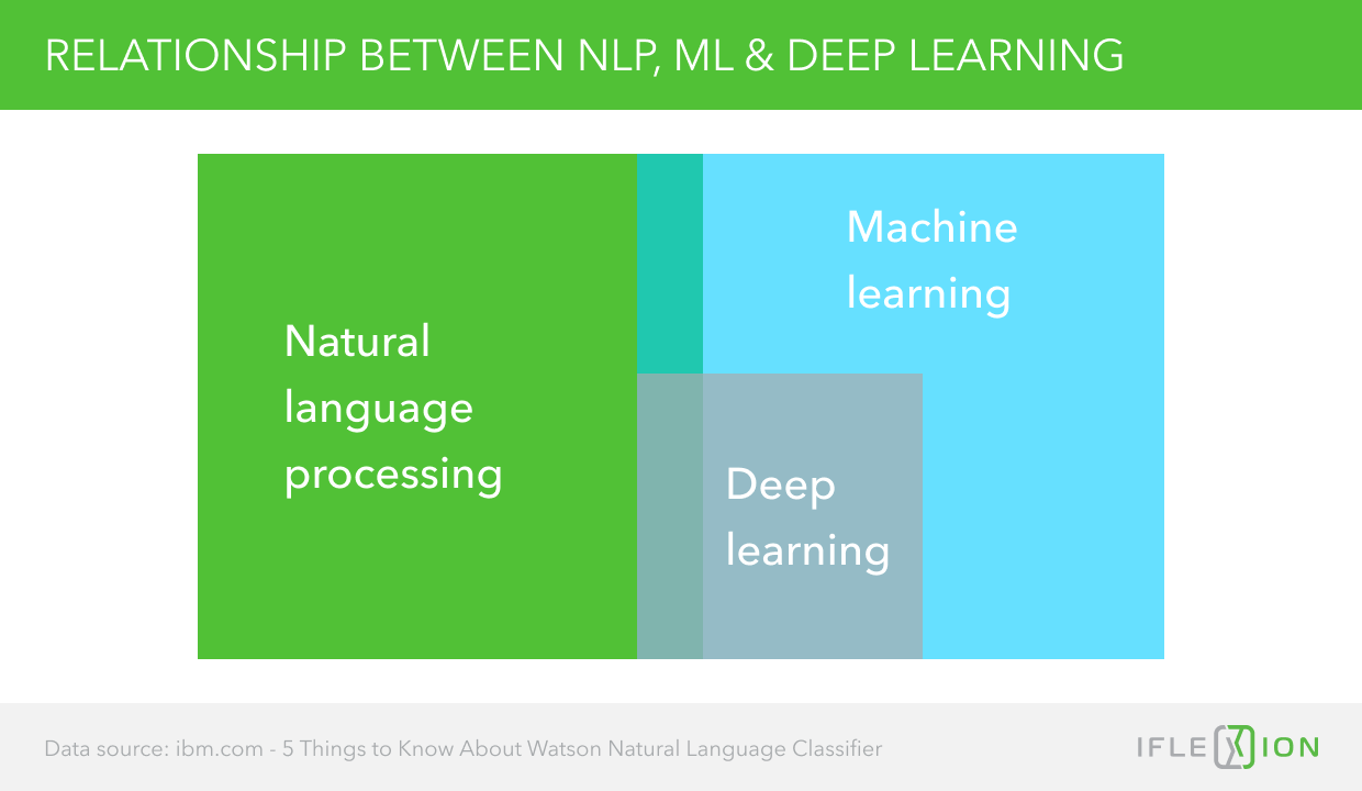 Relationship between NLP, ML, and Deep Learning
