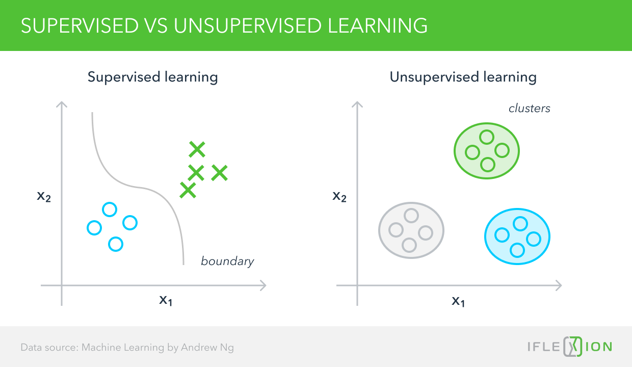 Supervised vs unsupervised learning 1