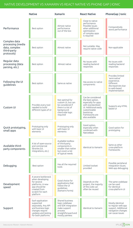 Xamarin Review: Cross-Platform Mobile Development from a Business