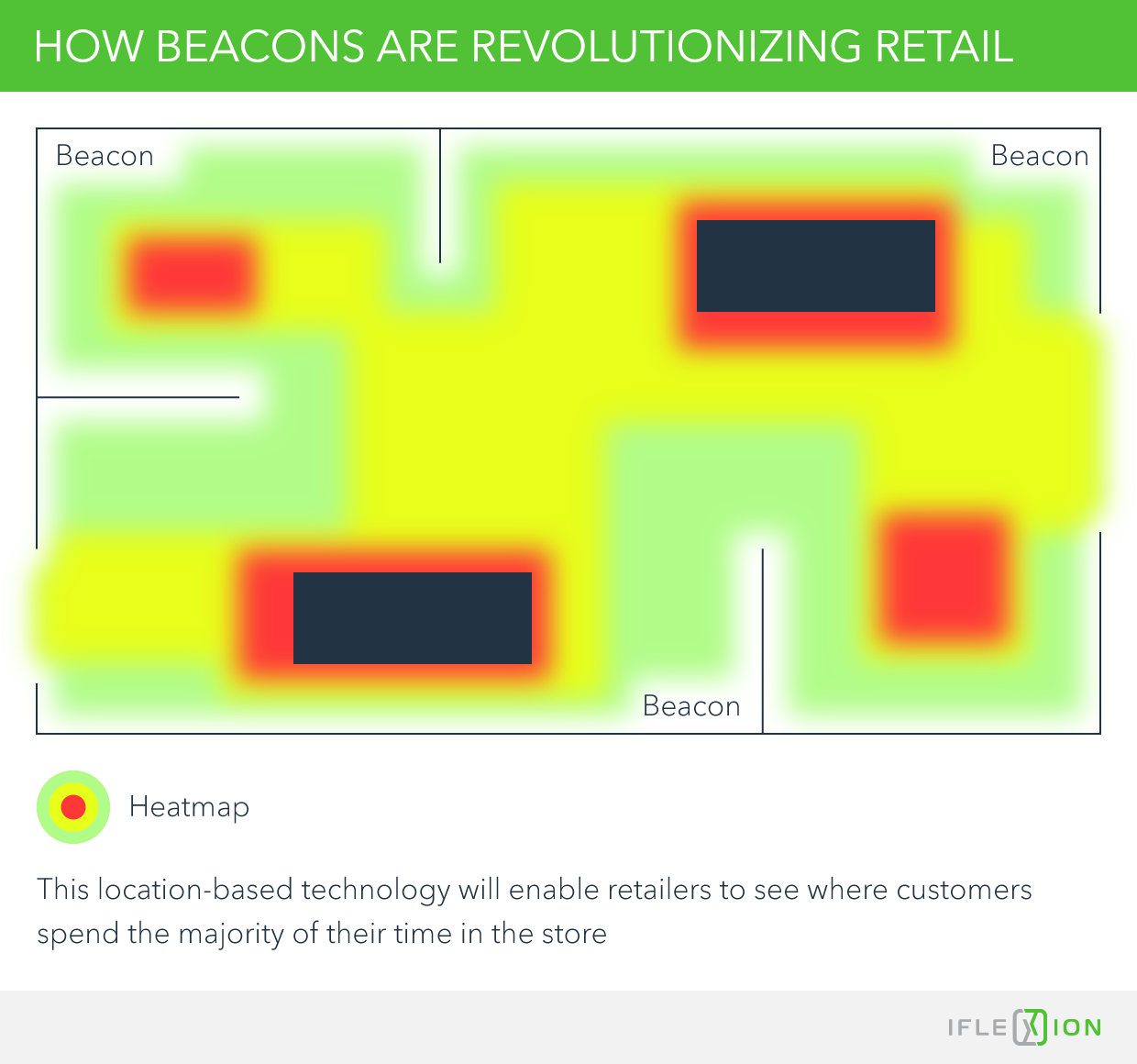 How beacons are revolutionizing retail