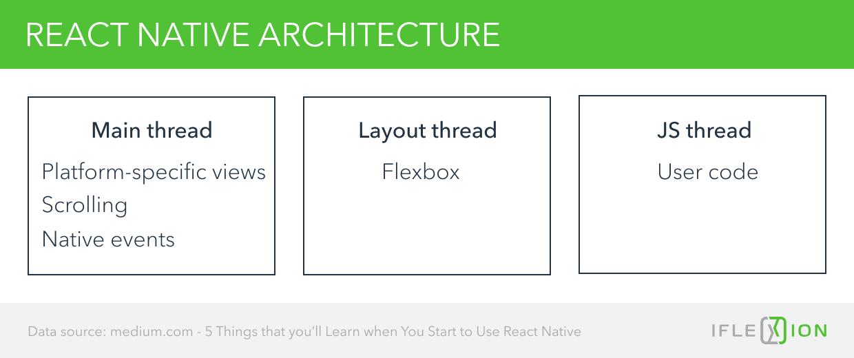 React Flexbox