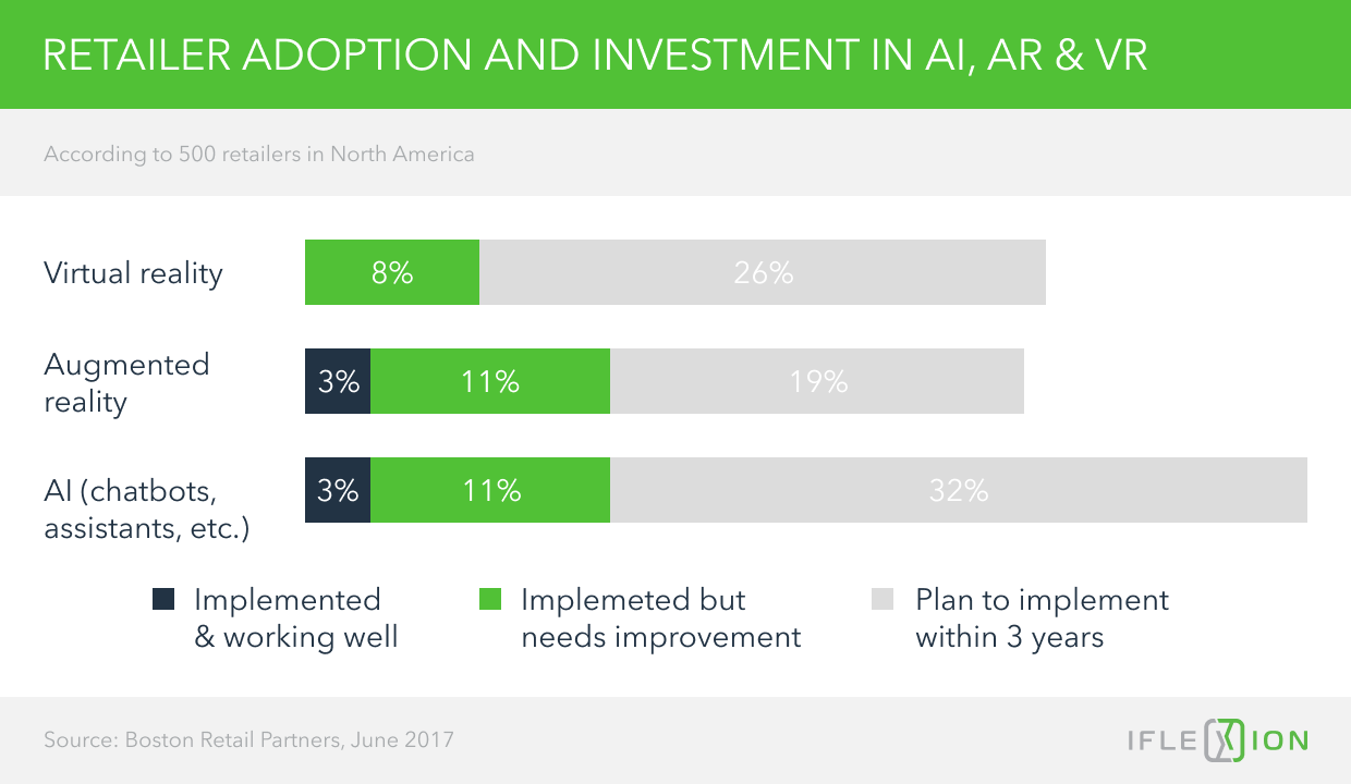 Artificial Intelligence in Retail: an Impending Revolution