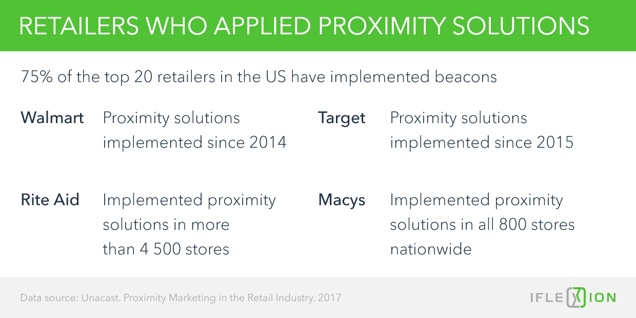 Retailers who applied proximity solutions