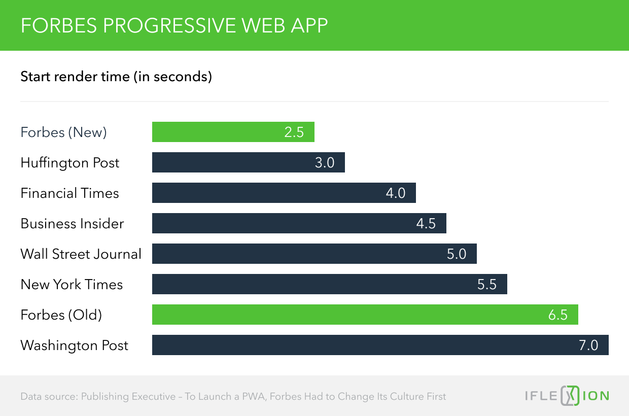 15 Progressive Web App Examples that Brand Owners can Learn From