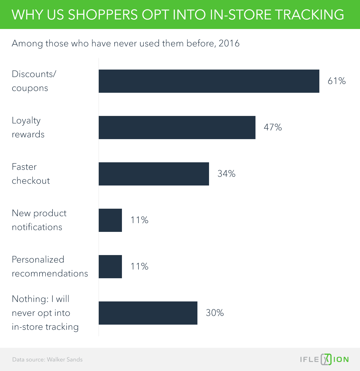 Why U.S. shoppers opt into in-store tracking