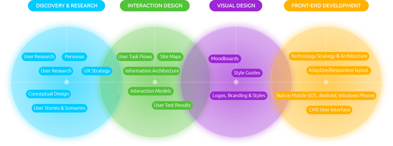 Ux Design And Prototyping